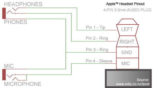 YSplitter-iPhone / iPod Touch Microphone PINout and Circuit Diagram